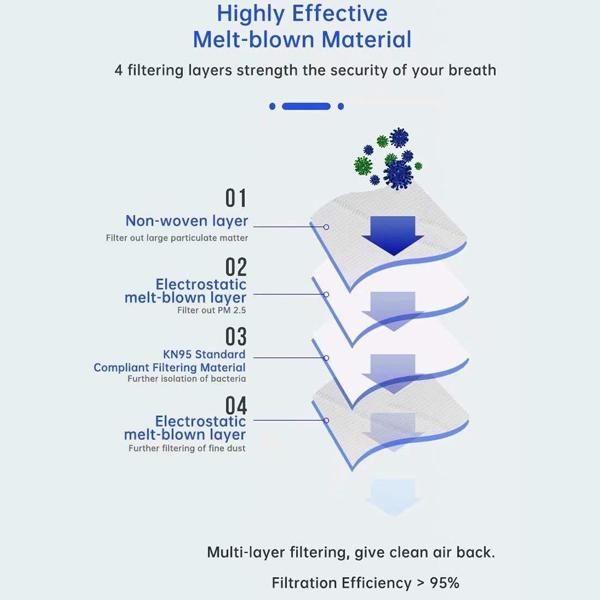 Masque KN95 Antibactérien 3D Protective - FFP2 - 10 Pack